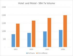 Hotel Graph 1