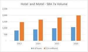 hotel and motel - SBA Loan Volume chart