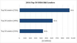 2016 top 50 USDA B&I Lenders graph