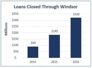 loans closed through windsor graph
