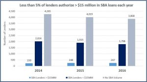 less than 5% of lenders authorize $15+ million of sba 7(a) loans annually