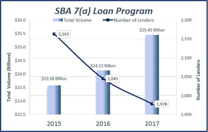 sba loan program sophistication chart