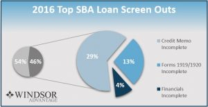 2016 top sba loan screen outs