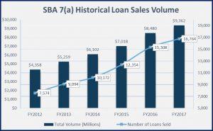 sba 7(a) historical loan sales volume graph