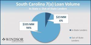 Lender Share