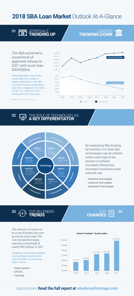 2016 SBA Loan Market Outlook Infographic