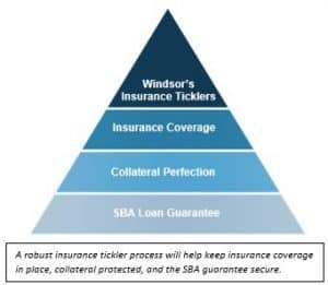 a robust insurance tickler process will help keep insurance coverage in place, collateral protected and the sba guarantee secure