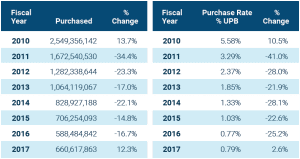 sba loan default purchases by year chart