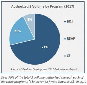 authorized volume by usda loan program