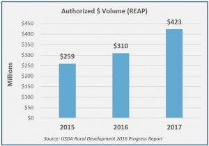 usda reap loan - authorized volume graph