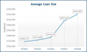 average sba loan size