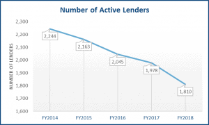 number of active sba lenders graph