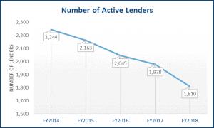 Number of Lenders