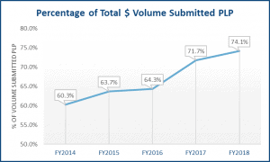 percentage of total volume submitted - preferred lender program graph
