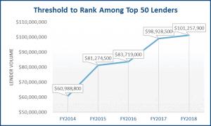 Top 50 Lenders