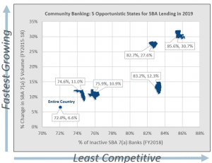 Community Banking: 5 Opportunitic States for SBA Lending in 2019 chart