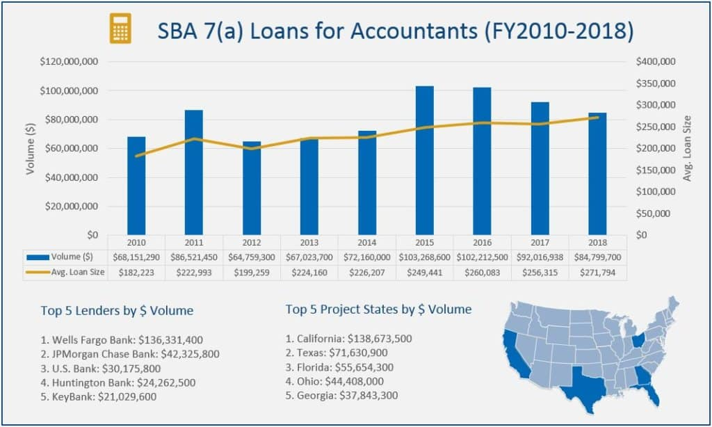 sba 7(a) loans for accountants graph