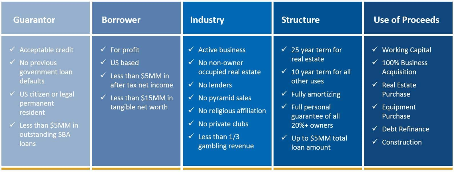 Sba 7 A Loan Application 4 Things To Keep In Mind Windsor Advantage